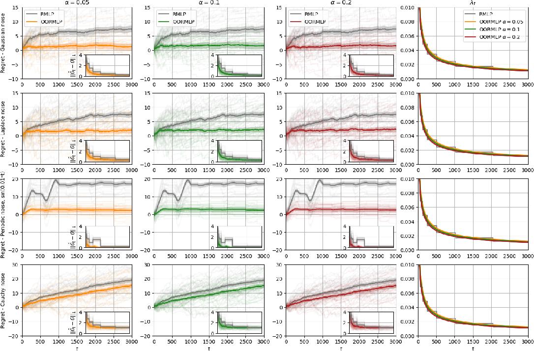 Figure 4 for Online Regularization for High-Dimensional Dynamic Pricing Algorithms