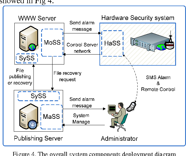 Figure 4 from design and implementation of automatic defensive the overall system components deployment diagram ccuart Choice Image