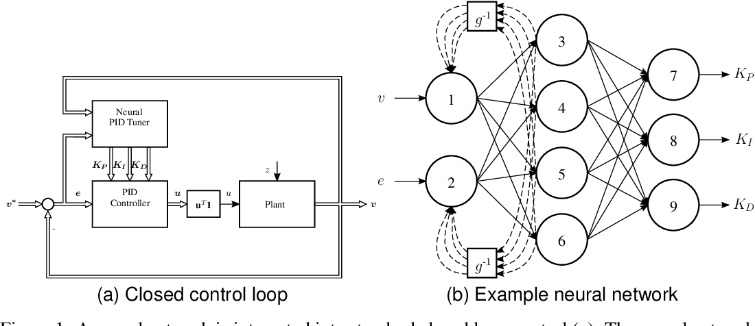 Figure 1 for General Dynamic Neural Networks for explainable PID parameter tuning in control engineering: An extensive comparison