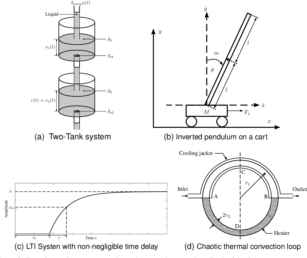Figure 3 for General Dynamic Neural Networks for explainable PID parameter tuning in control engineering: An extensive comparison