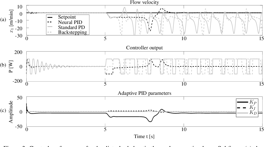 Figure 4 for General Dynamic Neural Networks for explainable PID parameter tuning in control engineering: An extensive comparison