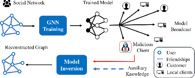 Figure 1 for GraphMI: Extracting Private Graph Data from Graph Neural Networks