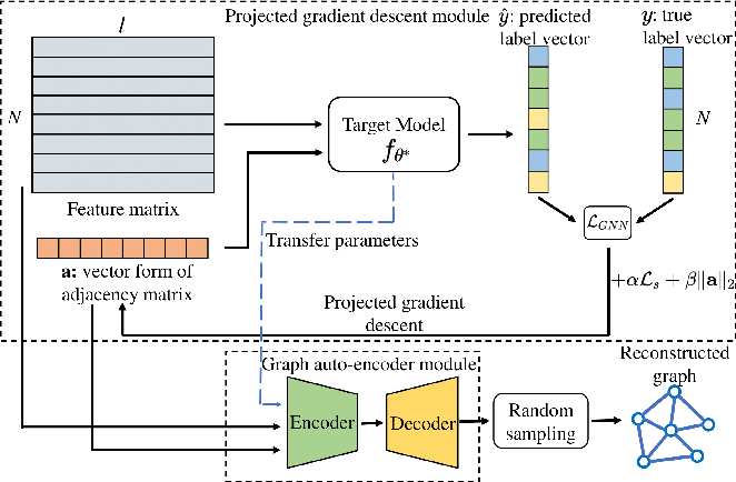 Figure 3 for GraphMI: Extracting Private Graph Data from Graph Neural Networks
