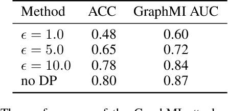 Figure 4 for GraphMI: Extracting Private Graph Data from Graph Neural Networks