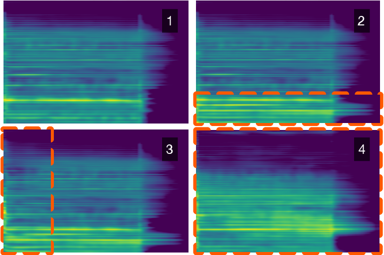 Figure 3 for Spectrogram Inpainting for Interactive Generation of Instrument Sounds