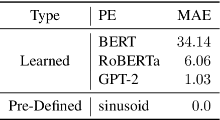 Figure 1 for What Do Position Embeddings Learn? An Empirical Study of Pre-Trained Language Model Positional Encoding
