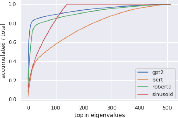 Figure 4 for What Do Position Embeddings Learn? An Empirical Study of Pre-Trained Language Model Positional Encoding