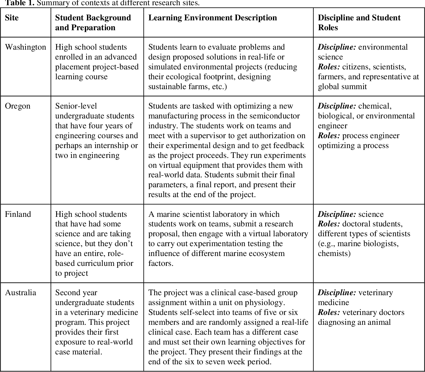 PDF] Productive Disciplinary Engagement in Complex STEM