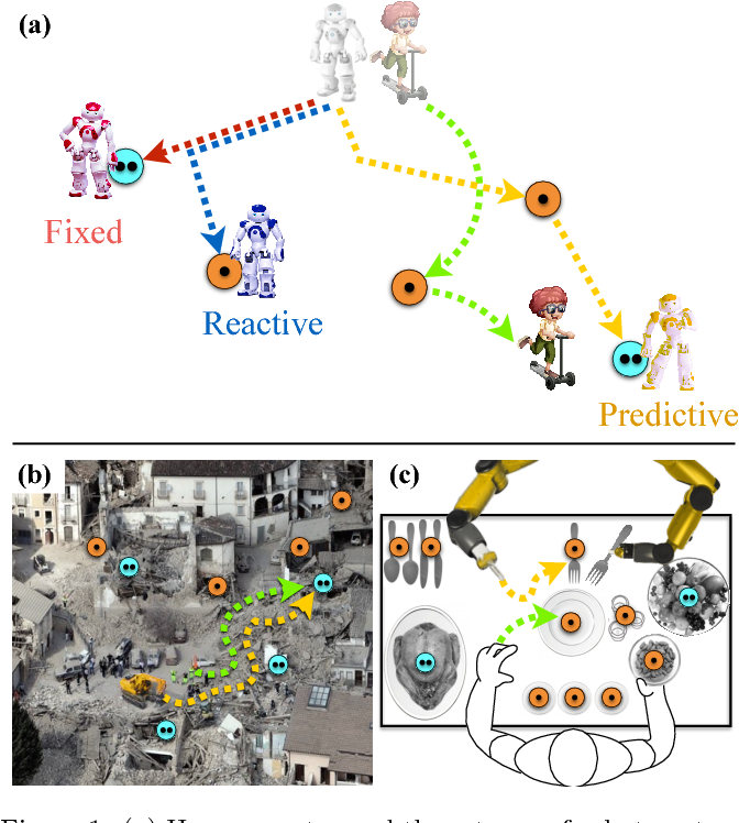Figure 1 for Goal Inference Improves Objective and Perceived Performance in Human-Robot Collaboration