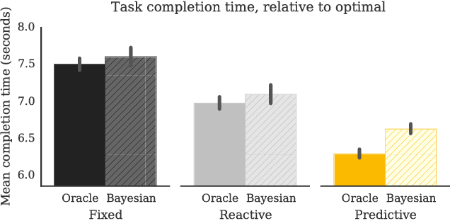 Figure 3 for Goal Inference Improves Objective and Perceived Performance in Human-Robot Collaboration