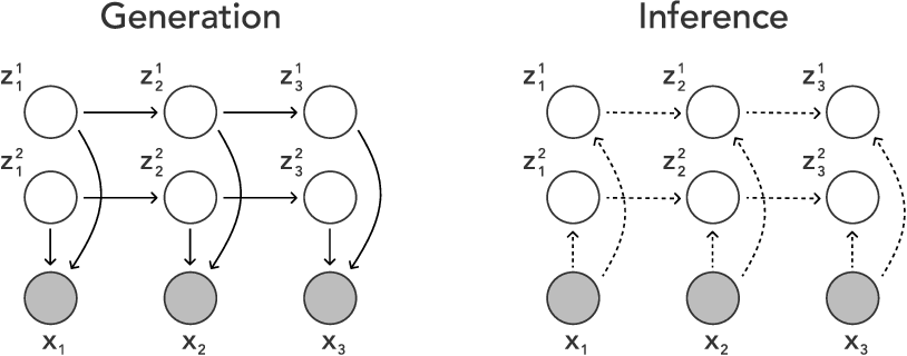 Figure 1 for Disentangling Video with Independent Prediction