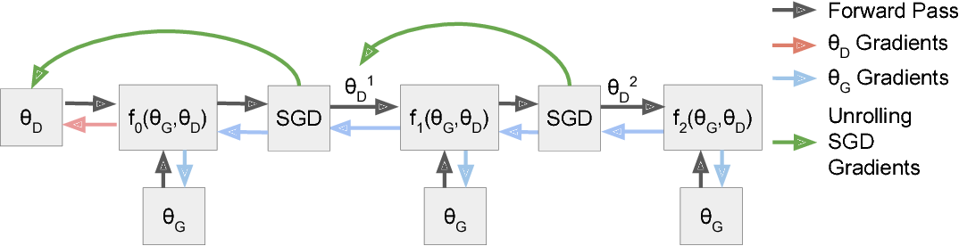 Figure 1 for Unrolled Generative Adversarial Networks