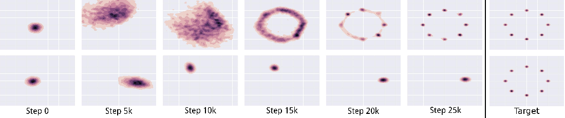Figure 3 for Unrolled Generative Adversarial Networks