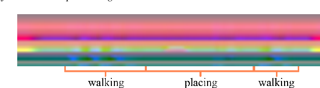 Figure 2 for Fine-Grained Semantic Segmentation of Motion Capture Data using Dilated Temporal Fully-Convolutional Networks