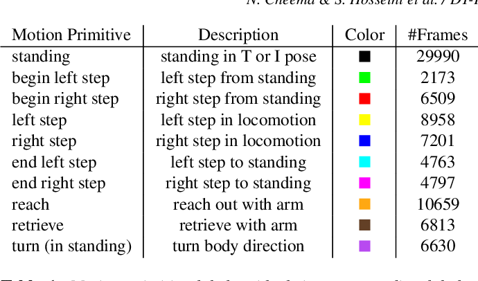 Figure 1 for Fine-Grained Semantic Segmentation of Motion Capture Data using Dilated Temporal Fully-Convolutional Networks