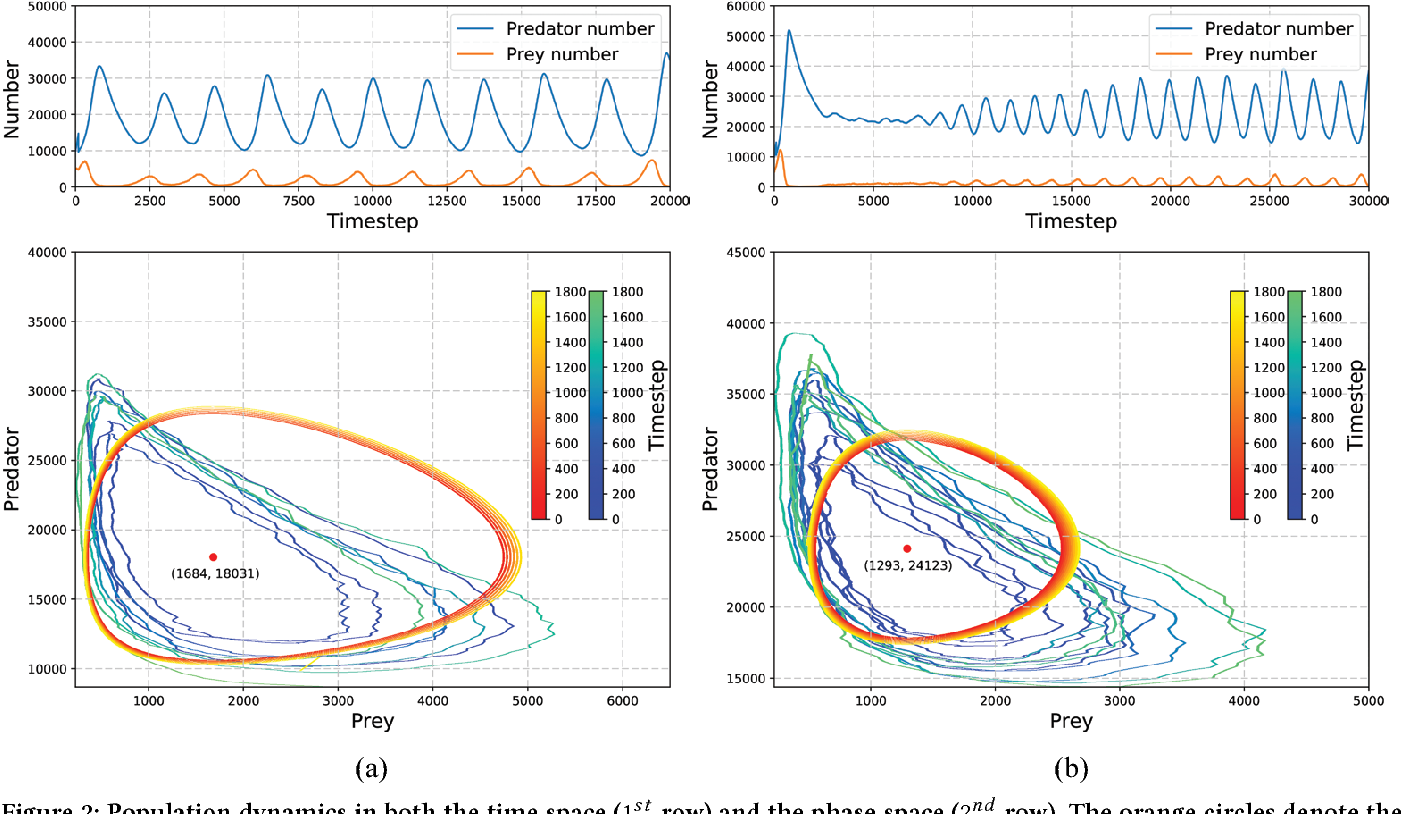 Figure 2 for A Study of AI Population Dynamics with Million-agent Reinforcement Learning