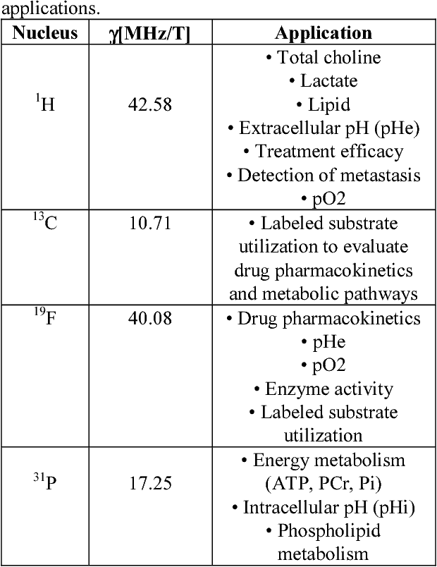 Table 1: Nuclei commonly studied and some of the applications.