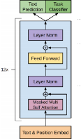 Figure 1 for Automatic Code Generation using Pre-Trained Language Models