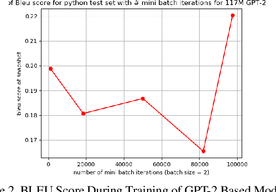 Figure 2 for Automatic Code Generation using Pre-Trained Language Models