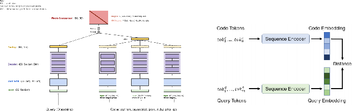 Figure 4 for Automatic Code Generation using Pre-Trained Language Models