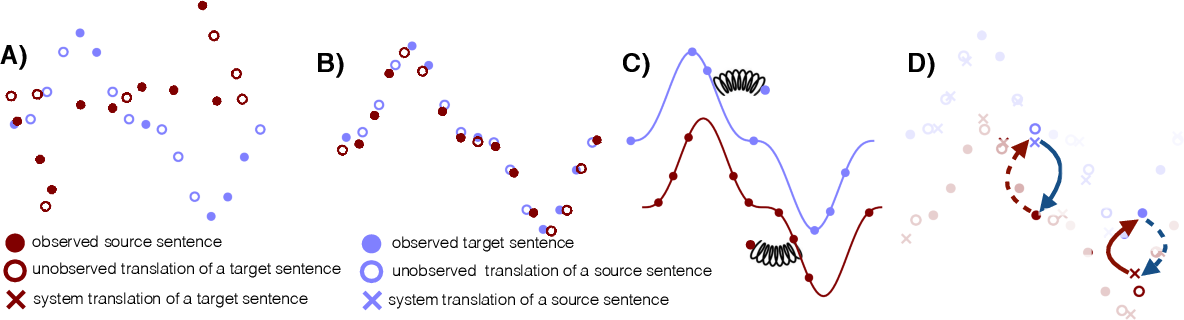 Figure 1 for Phrase-Based & Neural Unsupervised Machine Translation
