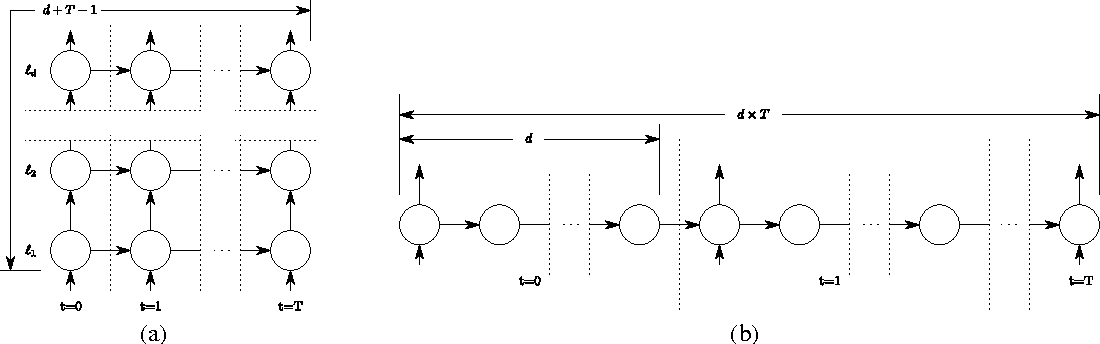 Figure 1 for Recurrent Highway Networks