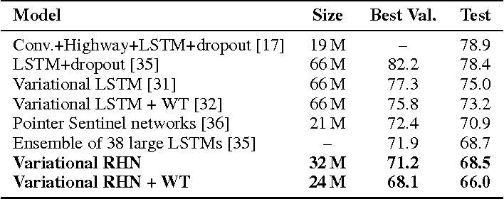 Figure 2 for Recurrent Highway Networks