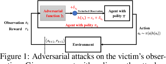 Figure 1 for Understanding Adversarial Attacks on Observations in Deep Reinforcement Learning