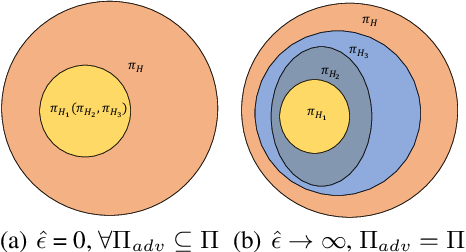 Figure 3 for Understanding Adversarial Attacks on Observations in Deep Reinforcement Learning