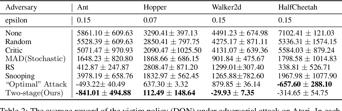 Figure 2 for Understanding Adversarial Attacks on Observations in Deep Reinforcement Learning