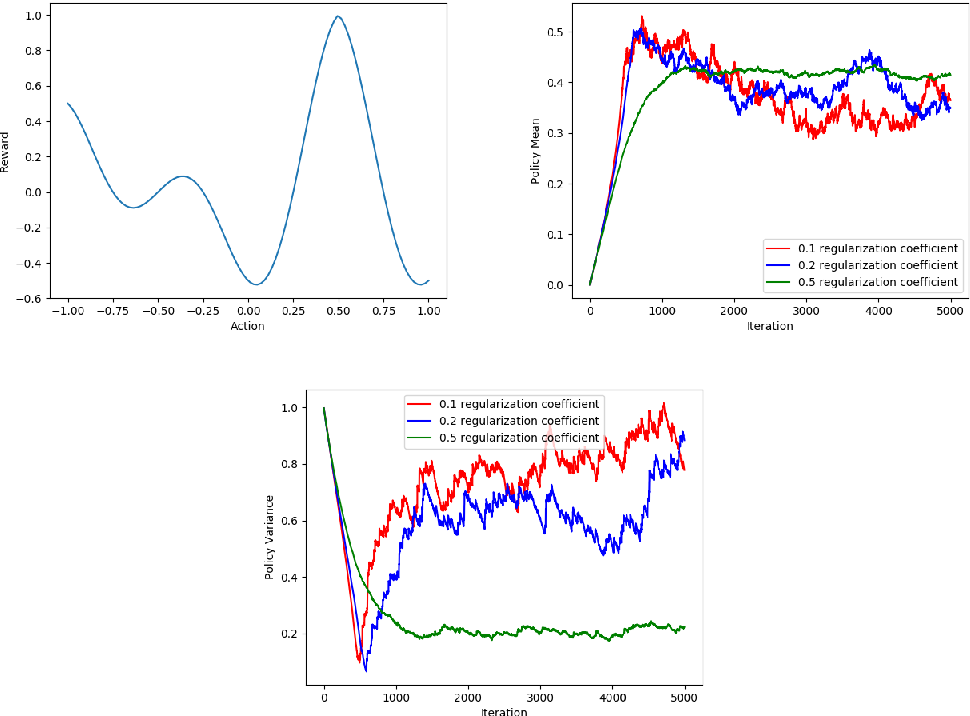 Figure 1 for Stochastic Convergence Results for Regularized Actor-Critic Methods