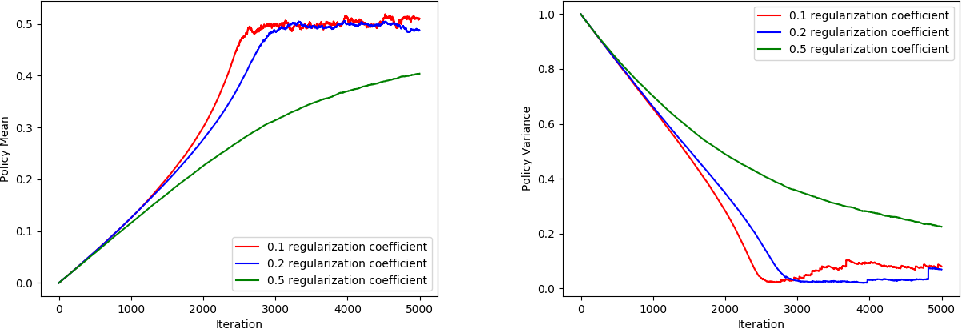 Figure 2 for Stochastic Convergence Results for Regularized Actor-Critic Methods