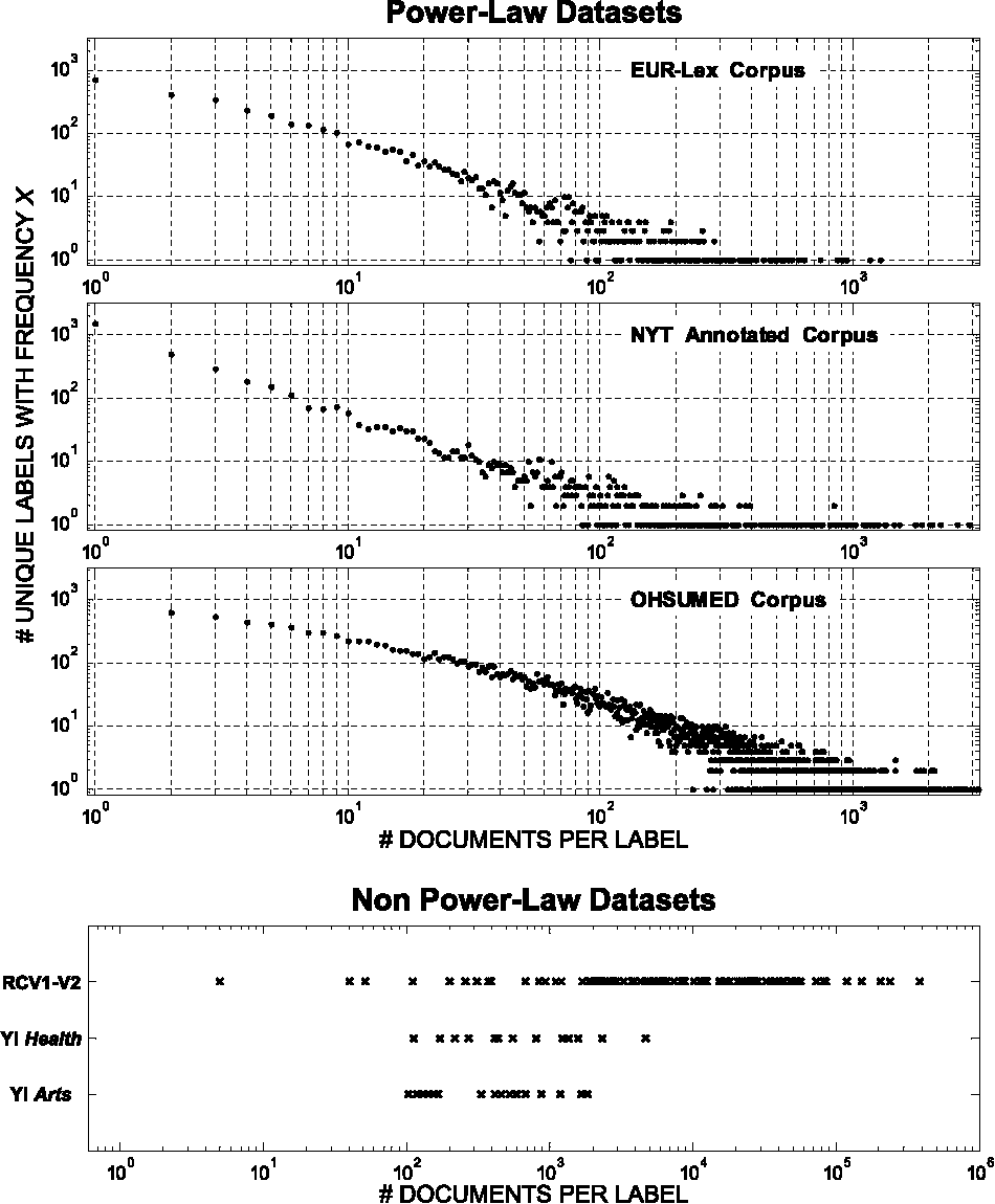 Figure 1 for Statistical Topic Models for Multi-Label Document Classification