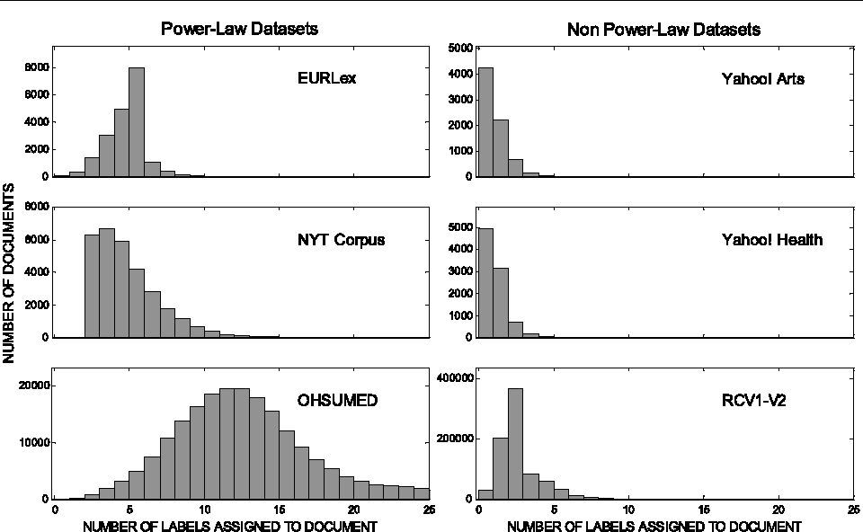Figure 3 for Statistical Topic Models for Multi-Label Document Classification