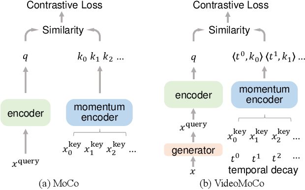 Figure 1 for VideoMoCo: Contrastive Video Representation Learning with Temporally Adversarial Examples