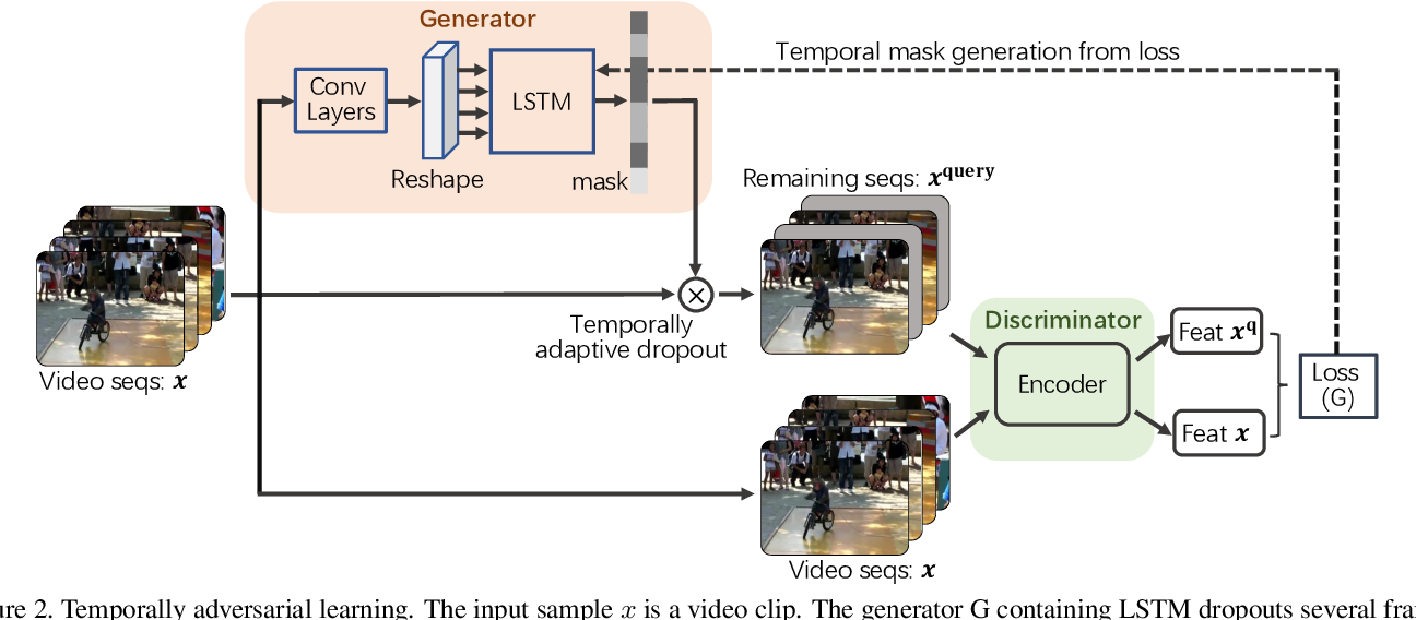 Figure 3 for VideoMoCo: Contrastive Video Representation Learning with Temporally Adversarial Examples