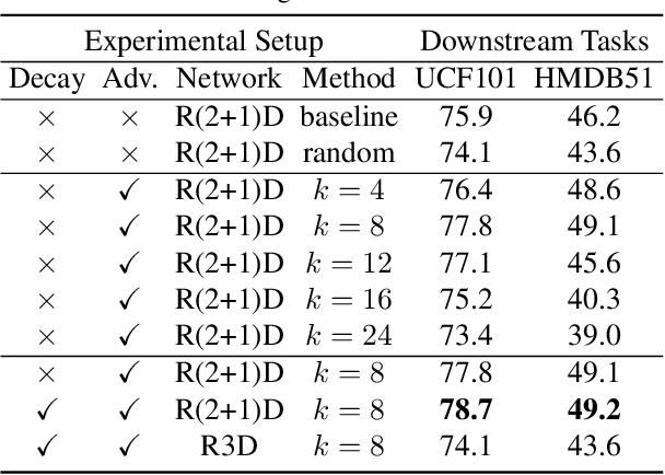 Figure 2 for VideoMoCo: Contrastive Video Representation Learning with Temporally Adversarial Examples