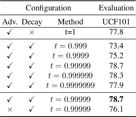 Figure 4 for VideoMoCo: Contrastive Video Representation Learning with Temporally Adversarial Examples