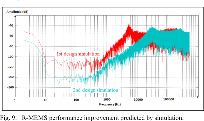 Fig. 9. R-MEMS performance improvement predicted by simulation.