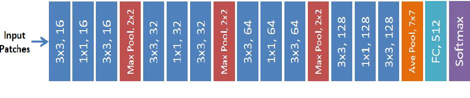 Figure 3 for Skin Lesion Analysis Towards Melanoma Detection Using Deep Learning Network