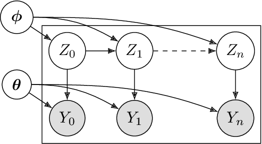 Figure 2 for ImitationFlow: Learning Deep Stable Stochastic Dynamic Systems by Normalizing Flows