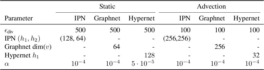 Figure 4 for Reinforcement Learning for Adaptive Mesh Refinement