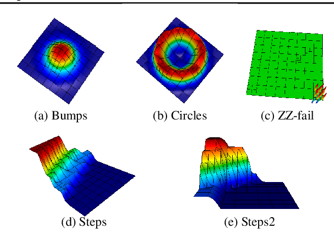 Figure 3 for Reinforcement Learning for Adaptive Mesh Refinement