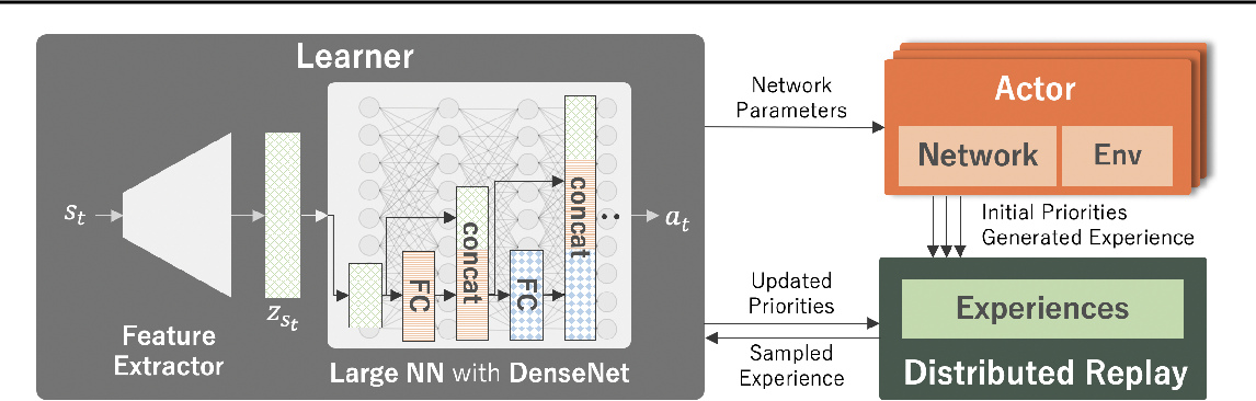 Figure 3 for Training Larger Networks for Deep Reinforcement Learning