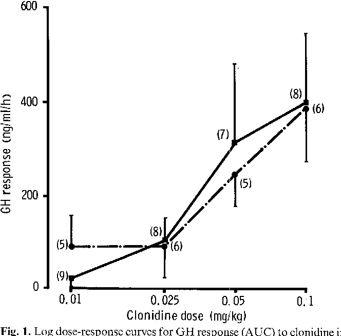 The effect of repeated electroconvulsive shocks on growth