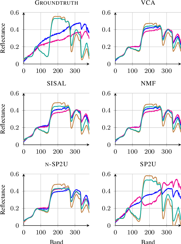 Figure 4 for Matrix cofactorization for joint spatial-spectral unmixing of hyperspectral images