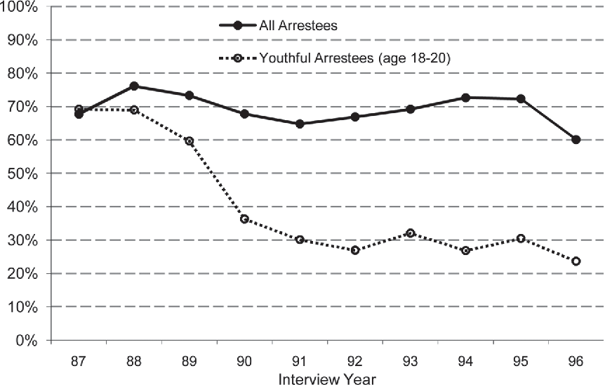 Figure 2 from Drug Generations in the 2000s: An Analysis of