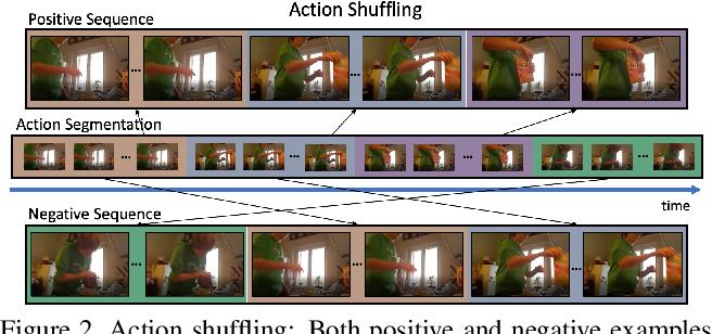 Figure 3 for Action Shuffle Alternating Learning for Unsupervised Action Segmentation