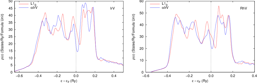 Figure 3 from Density Functional Study of the L1_0 - alpha