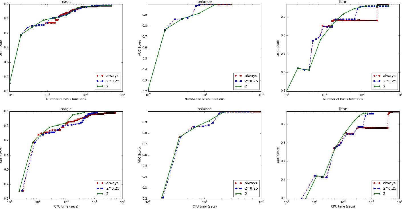 Figure 2 for A Sparse Nonlinear Classifier Design Using AUC Optimization